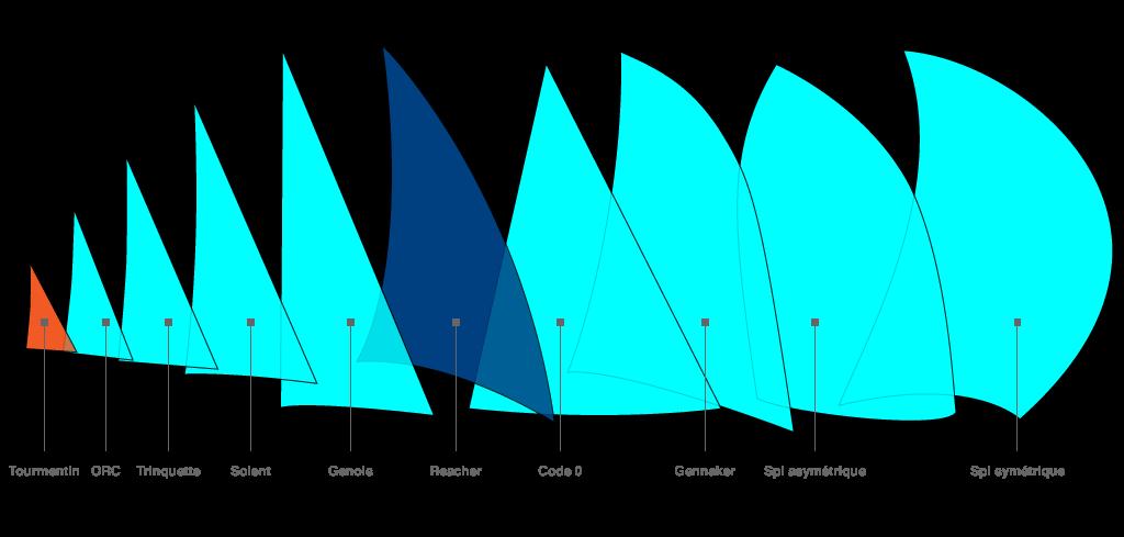 panorama des voiles d'avant d'un voilier