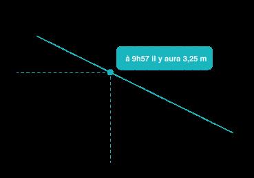 Tableau horaire marée pour port de référence