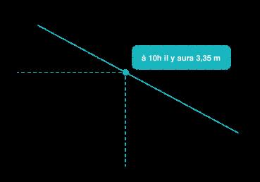 Tableau horaire marée pour port rattaché